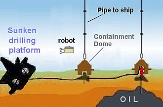 Deepwater Horizon oil spill - Concept diagram of underwater oil containment domes originally planned for the Deepwater Horizon oil spill. At this stage, there were 2 remaining oil leaks from the fallen pipeline.