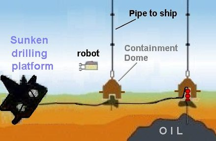 Concept diagram of underwater oil containment domes originally planned for the Deepwater Horizon oil spill. At this stage, there were 2 remaining oil leaks from the fallen pipeline. BP oil containment domes.jpg