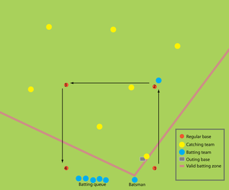 Brännboll - Diagram outlining brännboll as it is played in Sweden. In this diagram, a player from the batting team has reached second base and is waiting for the current batsman to let him proceed to the next bases by batting.