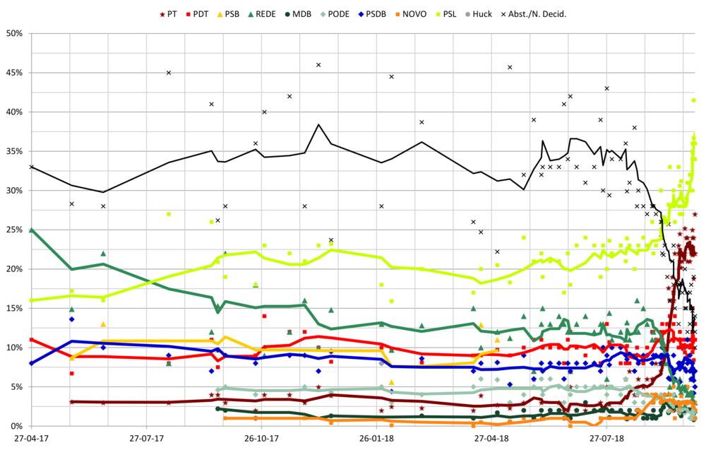 1024px-Brazilian_Opinion_Polling_2017-2018_-Lula.png