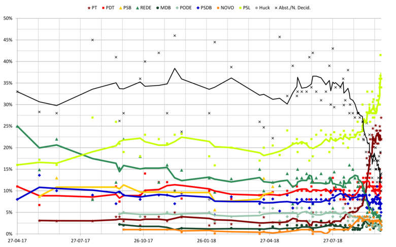 Opinion polling for the 2018 Brazilian general election