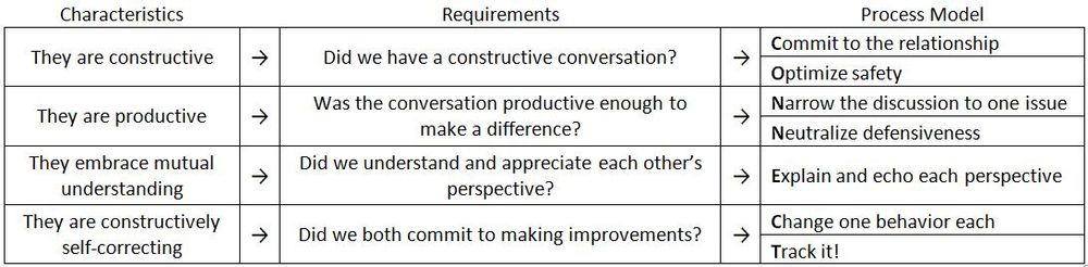 how to motivate team members to achieve given objectives