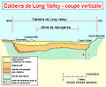 Caldera long valley schema.jpg