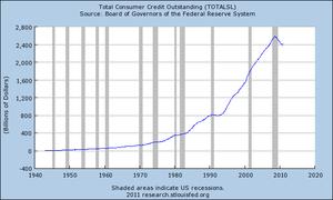 English: Chart illustrating the development of...