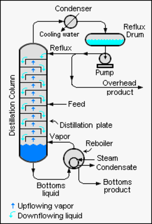 Continuous distillation - Image 3: Chemical engineering schematic of Continuous Binary Fractional Distillation tower. A binary distillation separates a feed mixture stream into two fractions: one distillate and one bottoms fractions.