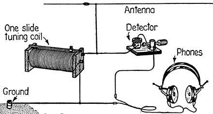 Pictorial diagram from 1922 showing the circuit of a crystal radio. This common circuit did not use a tuning capacitor, but used the capacitance of the antenna to form the tuned circuit with the coil. The detector was a cat whisker detector, consisting of a piece of galena with a thin wire in contact with it on a part of the crystal, making a diode contact CrystalRadio.jpg