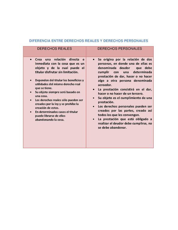 Matrimonio Derecho Romano Definicion : File cuadro comparativo de derechos reales y personales