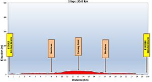 Cycling at the 2015 European Games – Women's individual time trial - Course of the time trial