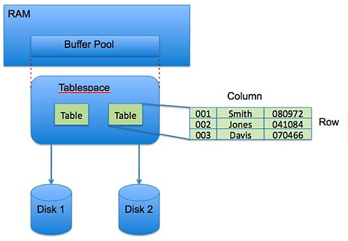 DB2 Tablespace RAM and Disk.jpg