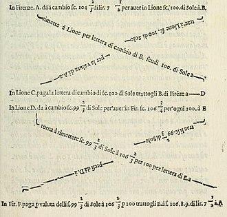 Bernardo Davanzati - Diagram illustrating the working of exchange rates from Davanzati's Notizie dei cambi