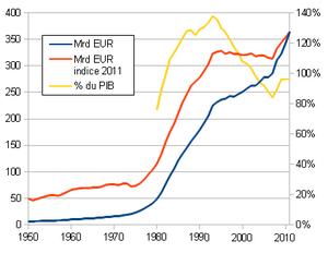 Dette Publique De La Belgique Wikipedia