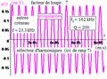 Deuxième ordre du type réponse en i d'un R L C série comme sélecteur d'harmonique d'un créneau - tetra.png