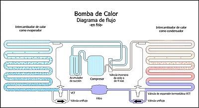 de flujo de una bomba de calor reversible, funcionando en el ciclo de