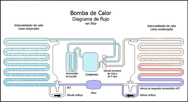 Friomob ar condicioado que esquenta dentro do ambiente for Aparatos de aire acondicionado con bomba de calor