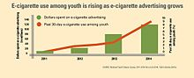 Displaying a diagram of e-cigarette use among youth is rising as e-cigarette advertising increases.