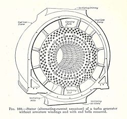 Electrical Machinery 1917 - generator stator.jpg