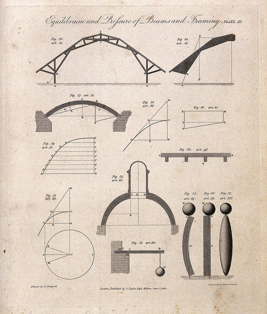 File:Engineering; diagrams of loading for simple and composite wo ...