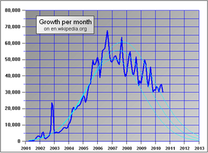 Enwikipediagrowth.PNG