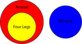 EulerDiagram.png