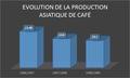 Evolution de la production asiatique de café.png