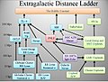 Extragalactic distance ladder.JPG
