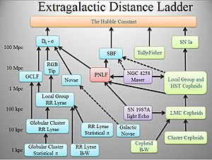 Cosmic distance ladder - Image: Extragalactic distance ladder