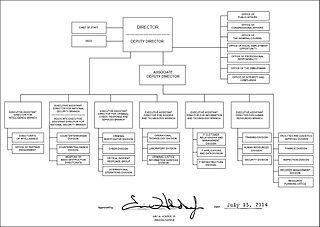 File fbi organizational chart wikipedia for Bureau 13 wiki