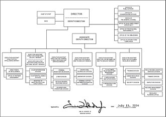 Organization chart for the FBI as of July 15, 2014 FBI organizational chart - 2014.jpg