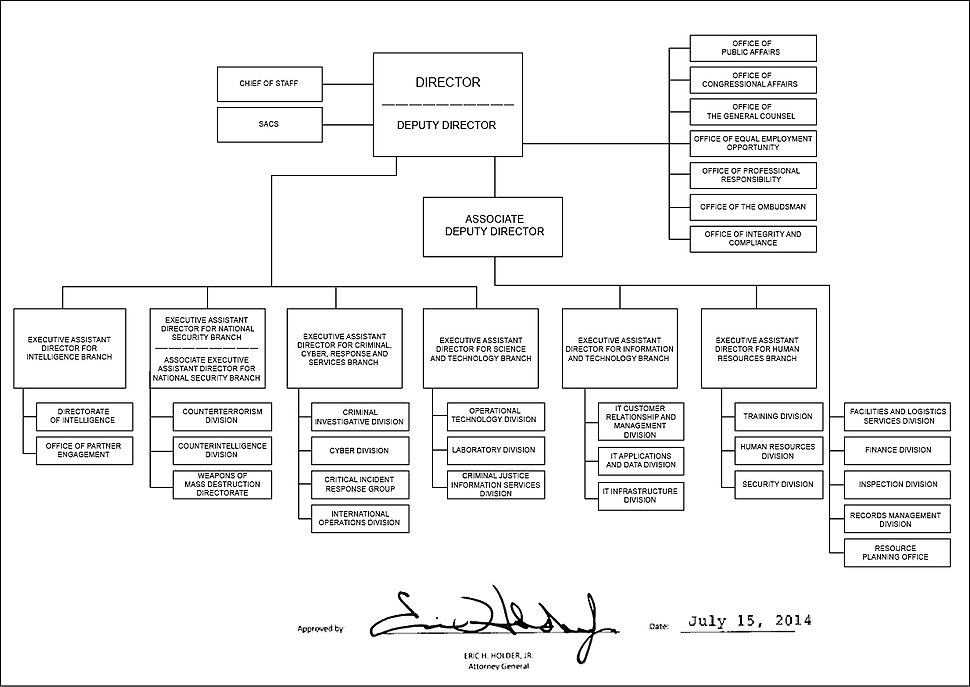 FBI organizational chart - 2014