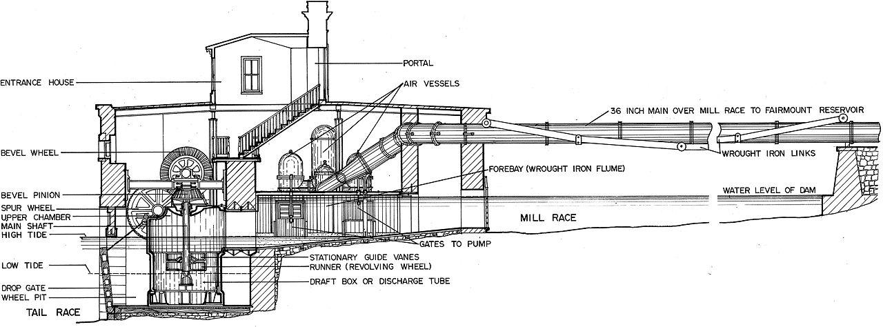 File:Fairmount Water Works Jonval Turbine Cutaway jpg - Wikimedia