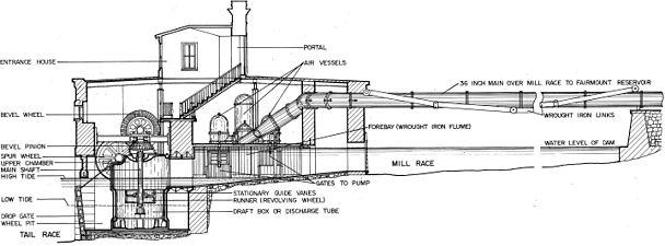 Fairmount Water Works Jonval Turbine Cutaway