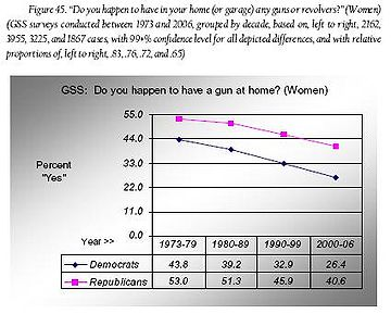 Fig 45 - Do you have guns in your home - Women.JPG