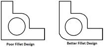 Design of plastic components - Wikipedia