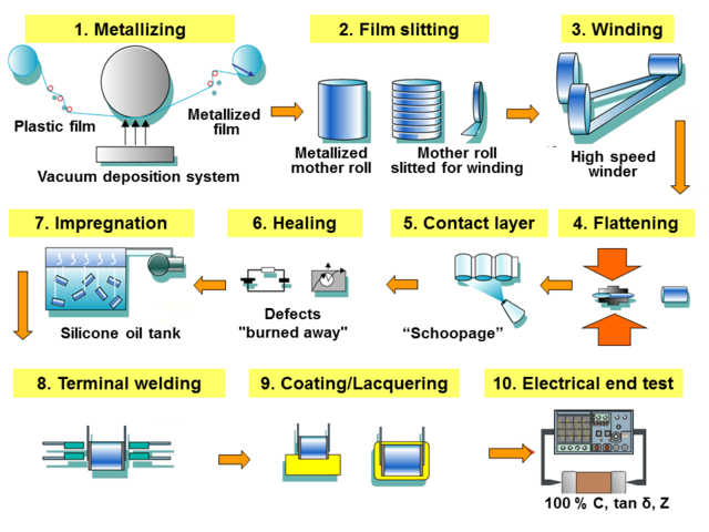 File Film Cap Manufacturing Png Wikimedia Commons