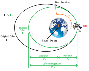 Orbit phasing - If spacecraft is behind the final position on the same orbit, the spacecraft must slow down to enter a smaller, faster phasing orbit to catch up to final position.