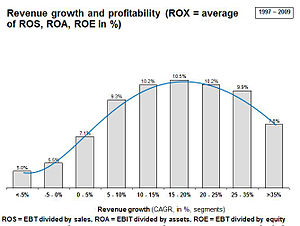 Sustainable growth rate - Image: Graf 3 rox