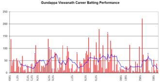 Gundappa Viswanath - Gundappa Viswanath's career performance graph.