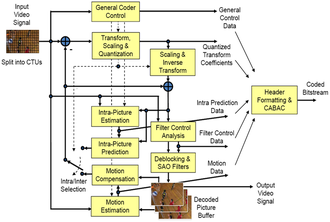 High Efficiency Video Coding - Block Diagram of HEVC