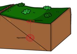 Hipocentro y epicentro.png