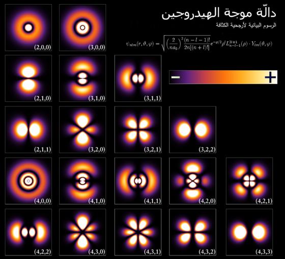 0c3eb4268 مقطع عرضي لكثافة محتملة للمدارات الأولى من ذرة الهيدروجين. ويحدد مستوى طاقة  الإلكترون المتجه المدار الذي به، ويعكس اللون احتمالية العثور على الإلكترون  في ...