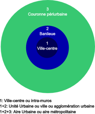 Banlieue - An illustration of the terms Centre-ville (city centre), Banlieue (suburb), Couronne périurbaine (near-urban ring), Unitė urbaine (urban unit) and Aire urbaine (urban area), by INSEE
