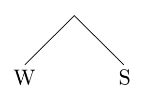 Iamb (poetry) - A metrical tree representation of an iamb. W = weak syllable, S = strong syllable