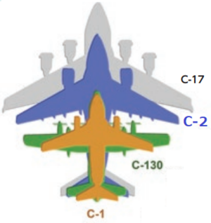 Illustration of Kawasaki C-2 body comparing others, JASDF.png