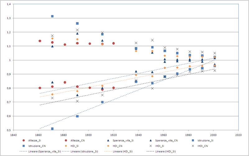 Convergenza degli indicatori di sviluppo sociale italiani: centro-nord (CN, in alto), sud e isole (SI, in basso). Dati: E. Felice, 2007; elaborazione: Wikipedia