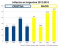 Inflación Argentina 2012-2019.png
