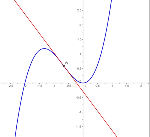 Inflection point of the function x^3+ 2x^2