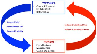 Erosion and tectonics