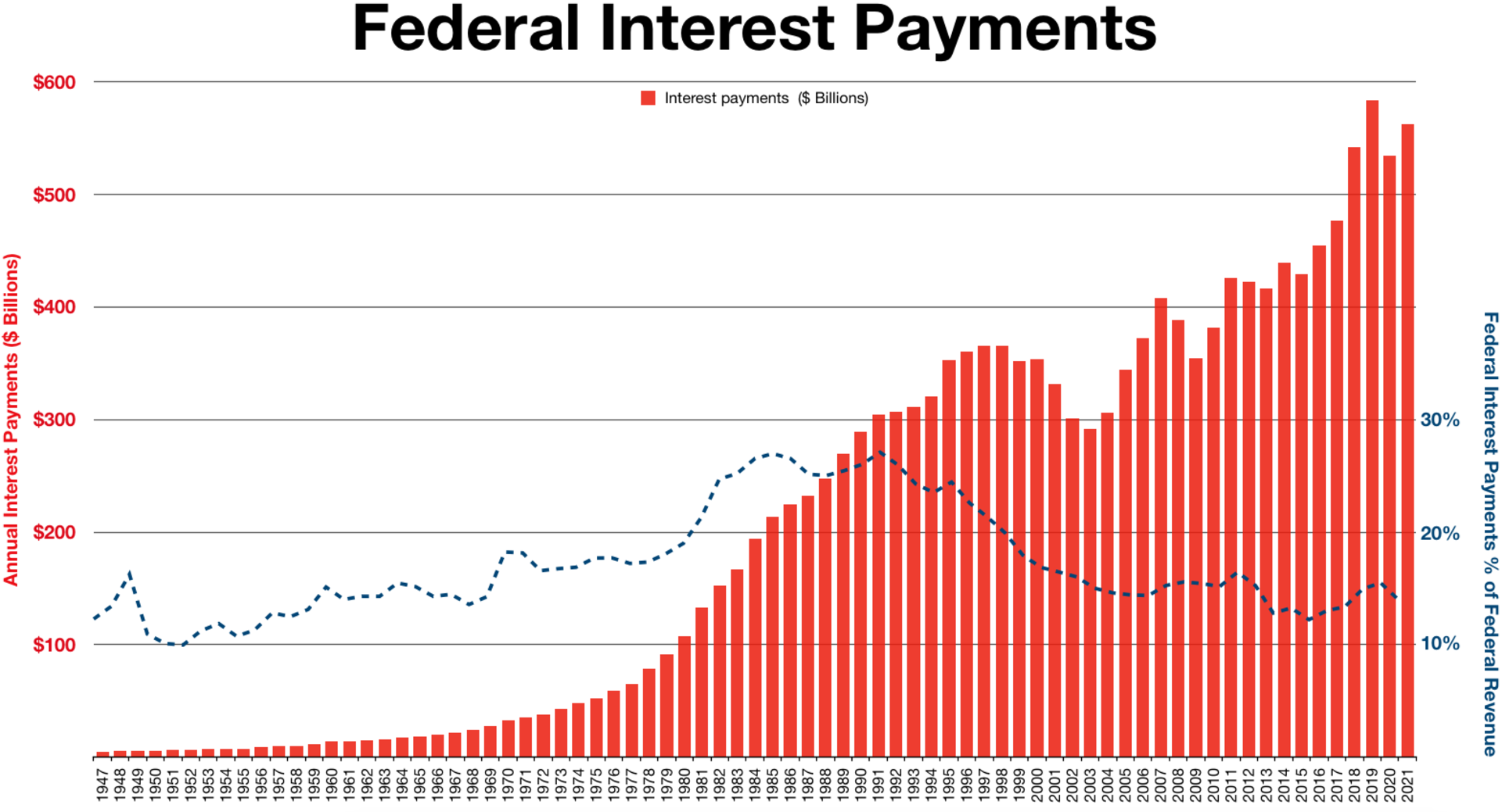 Interest on the federal debt