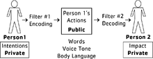 Voicing our emotions that comes in certain consequences and certain behaviors