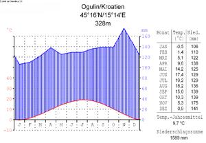 Klimadiagramm-deutsch-Ogulin-Kroatien